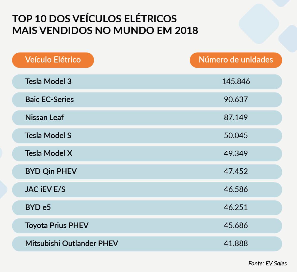 China no mercado de veiculos elétricos - Top 10 dos veículos elétricos mais vendidos no mundo em 2018