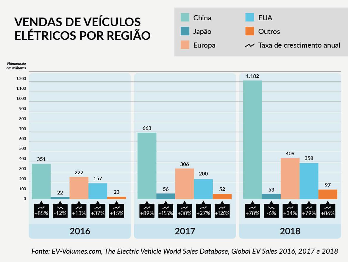 China no mercado de veiculos elétricos - Venda de veículos elétricos por região