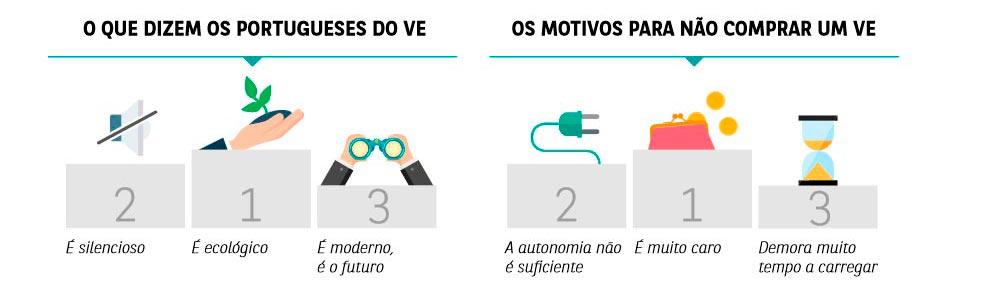o que dizem os portugueses dos veículos elétricos
