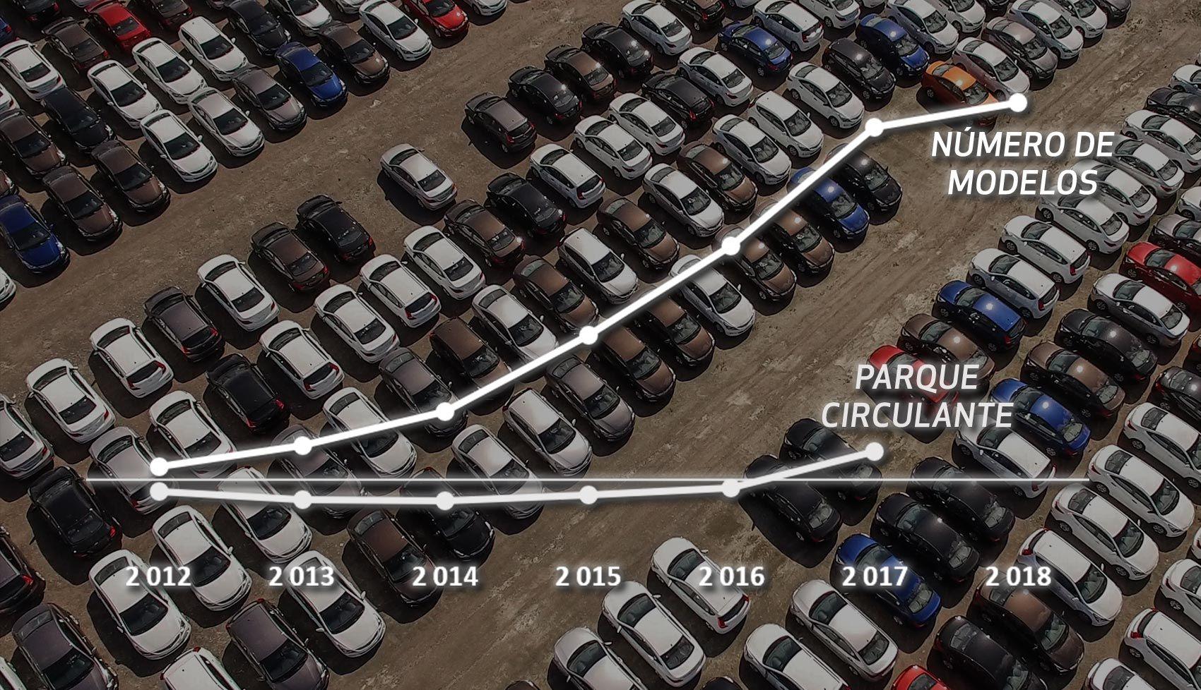 Modelos Automóveis em circulação crescem, em Portugal, 39% em 6 anos!